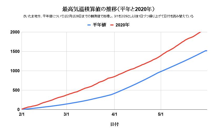最高気温積算値の推移(平年と2020年)