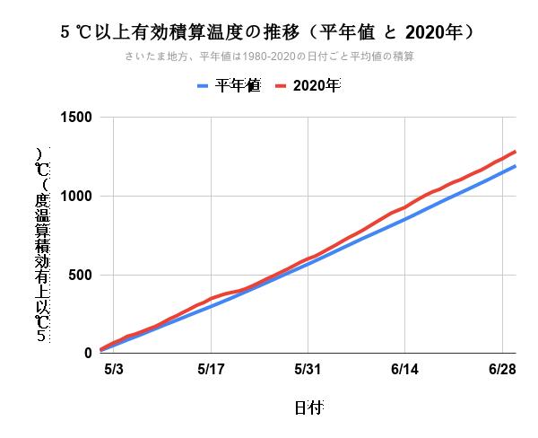 立夏からの5℃以上有効積算温度の推移(平年値 と 2020年)