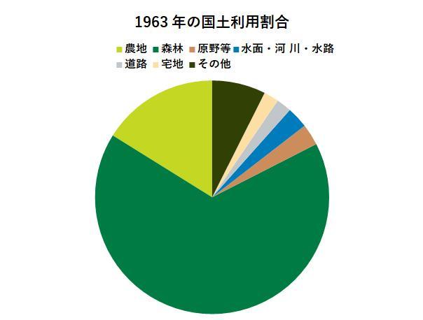 1963年の国土利用割合