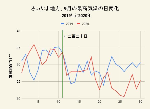 9月の最高気温の日変化と二百二十日